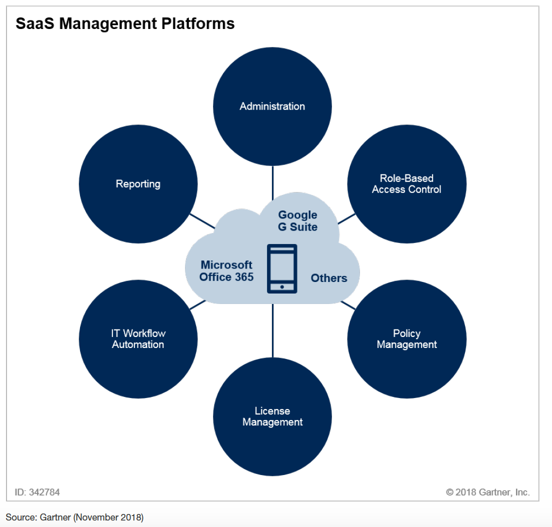 Gartner SaaS Management Diagram
