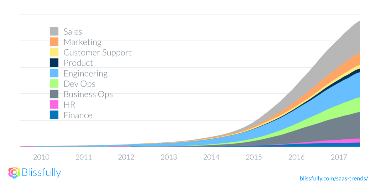 2018 SaaS Trends Growth by Team