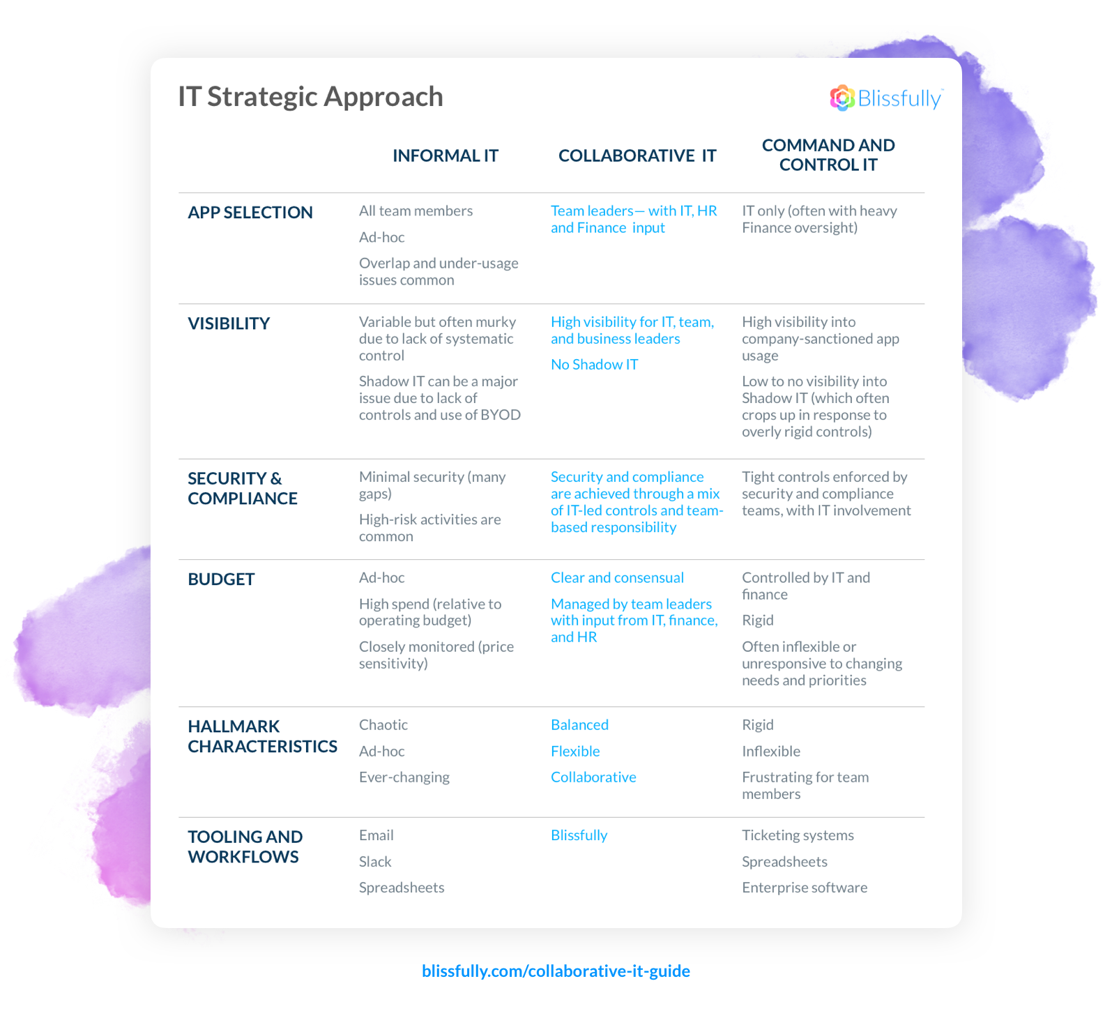 IT Strategic Approach Table