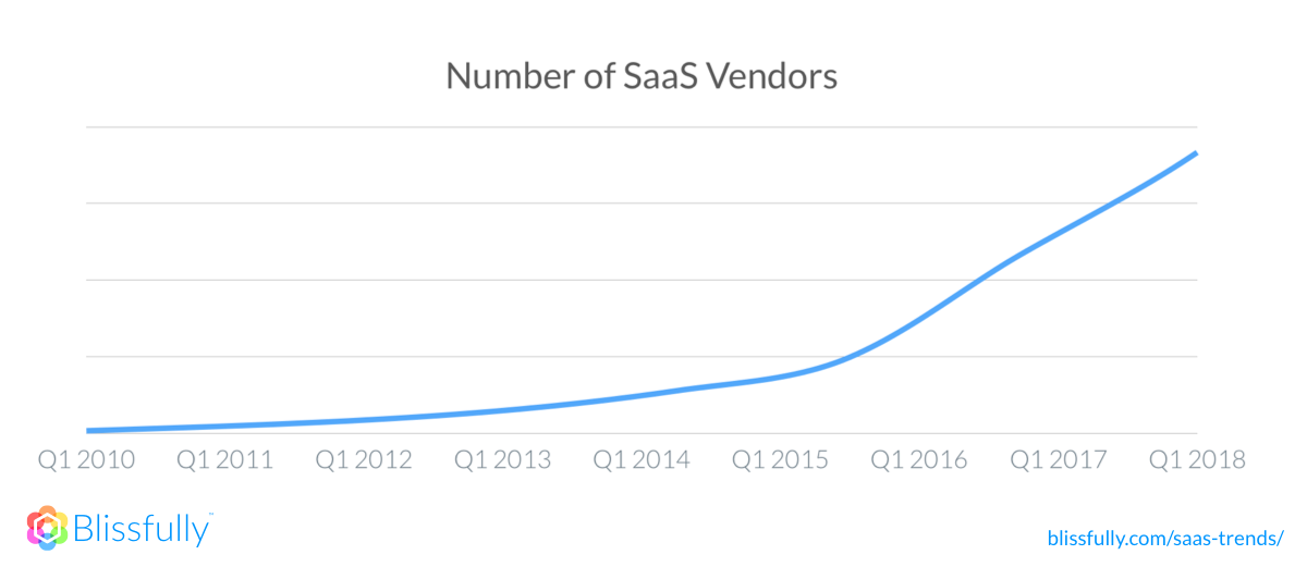 2018 SaaS Number of SaaS vendors