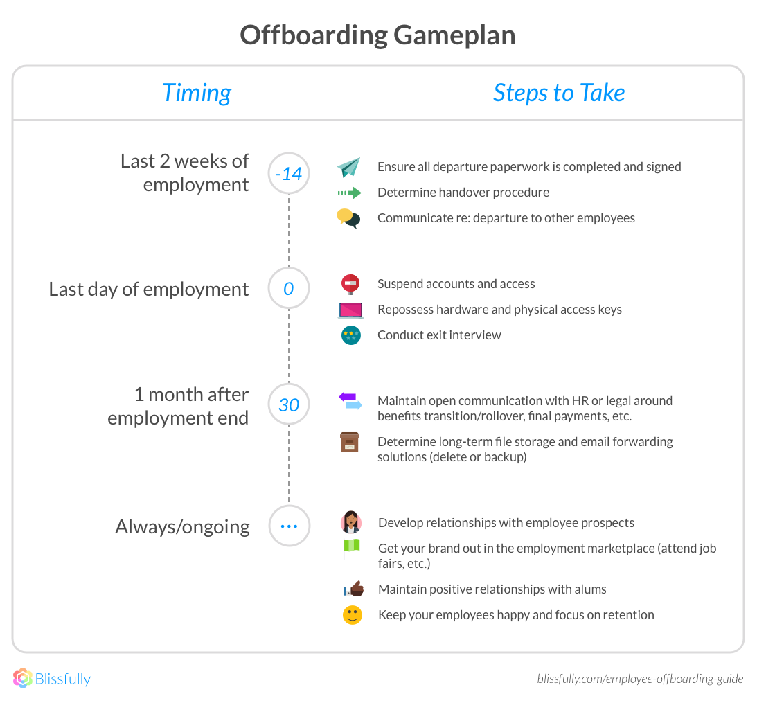 Offboarding Gameplan