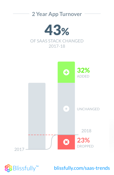 Chart showing saas stack turnover