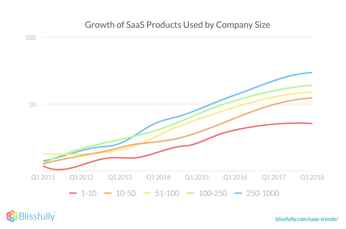 2018 SaaS growth by company size