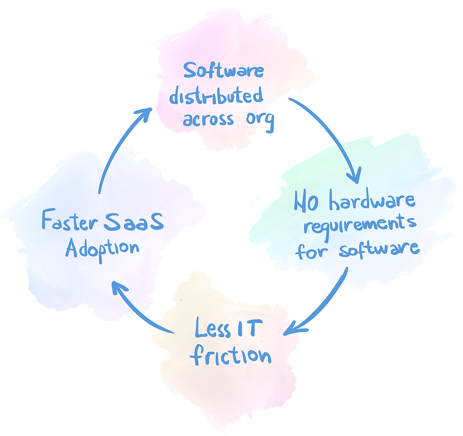 saas virtuous cycle