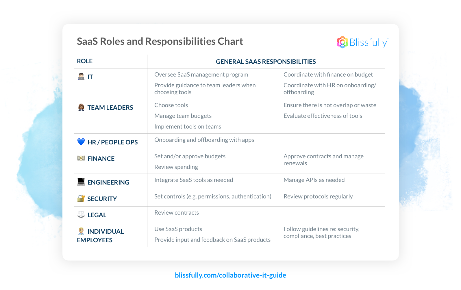 SaaS Roles and Responsibilities Chart