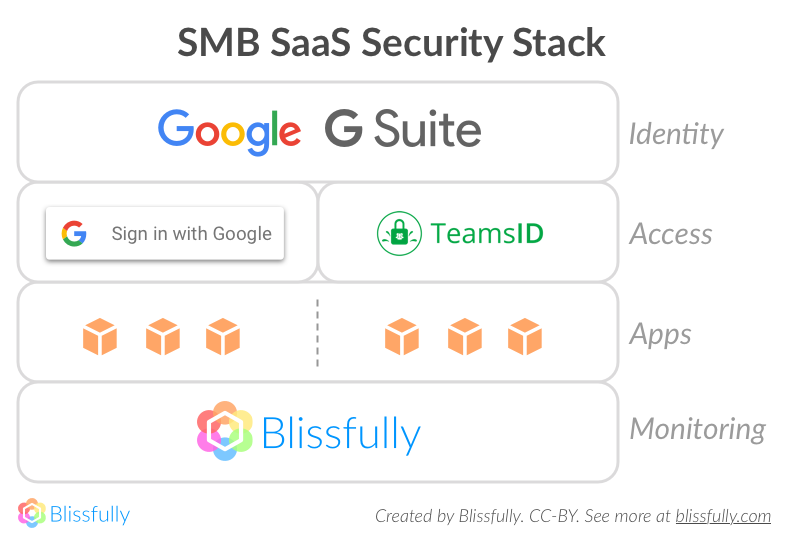 SaaS security stack