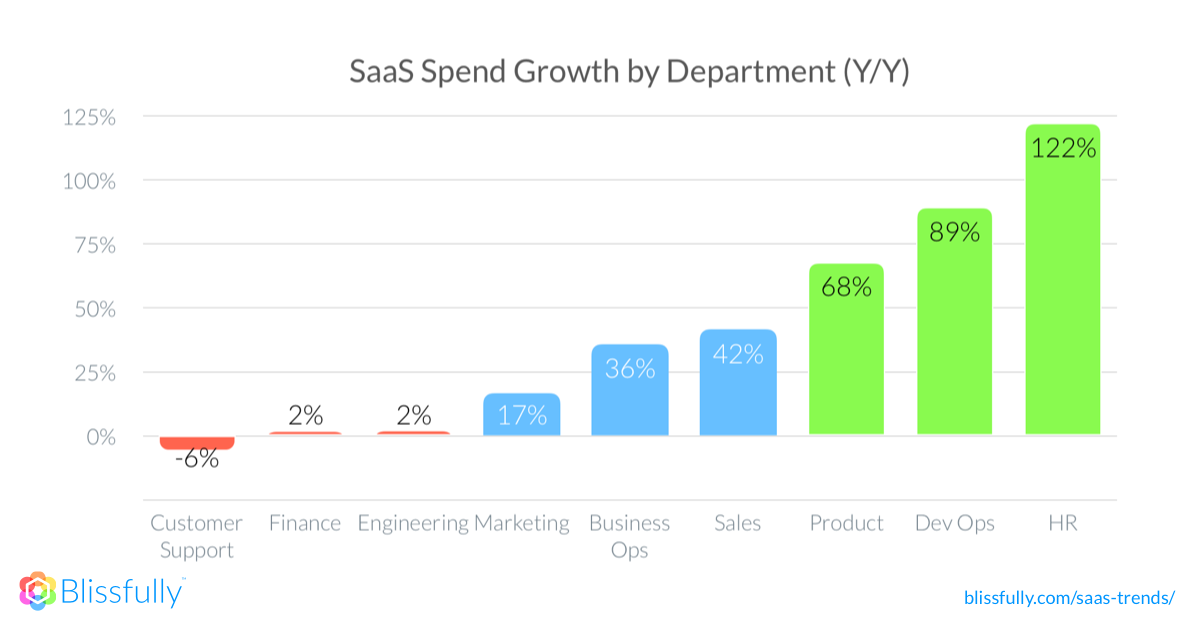 SaaS Spend by Department
