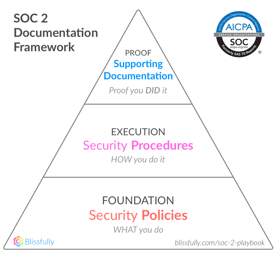 SOC 2 Documentation Framework