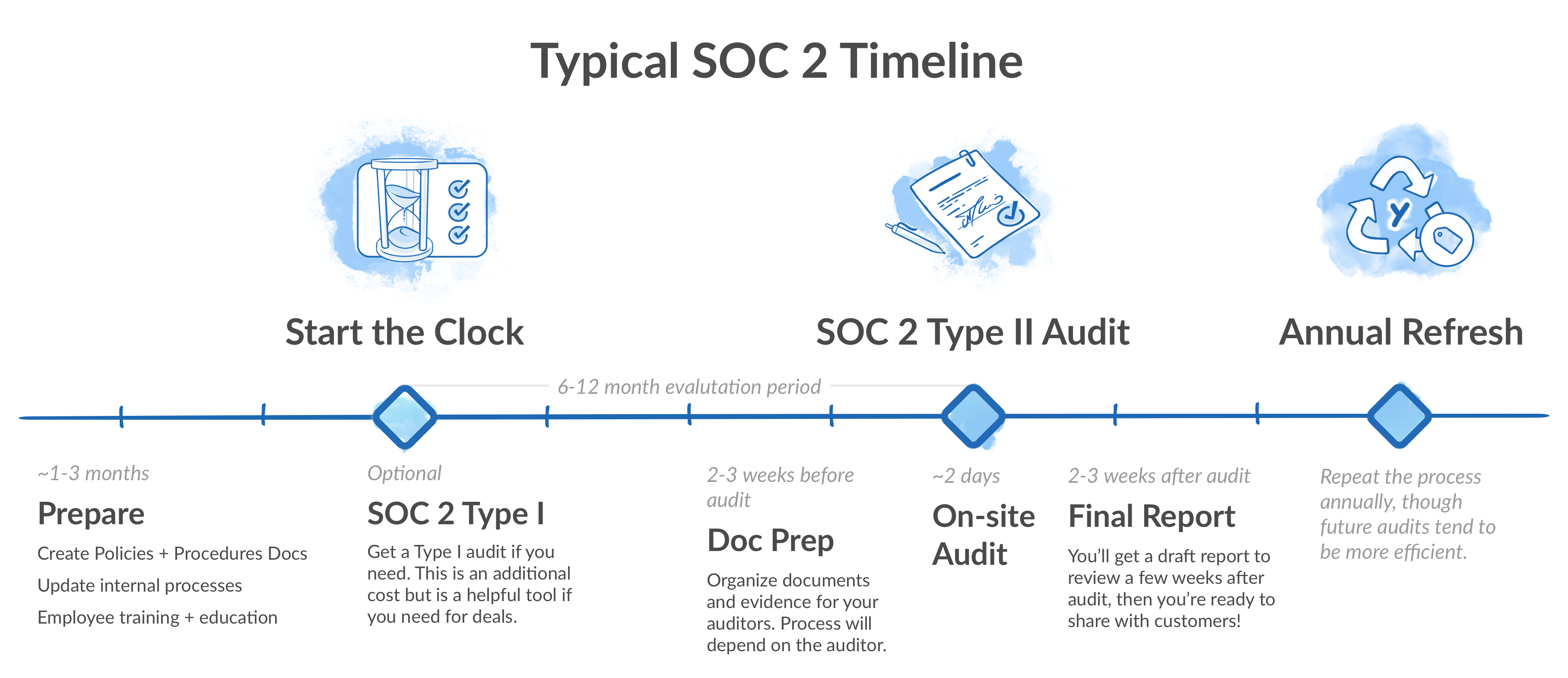 Typical SOC 2 Approaches Time Line