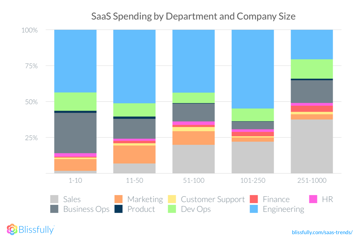 2018 SaaS Spend by Department
