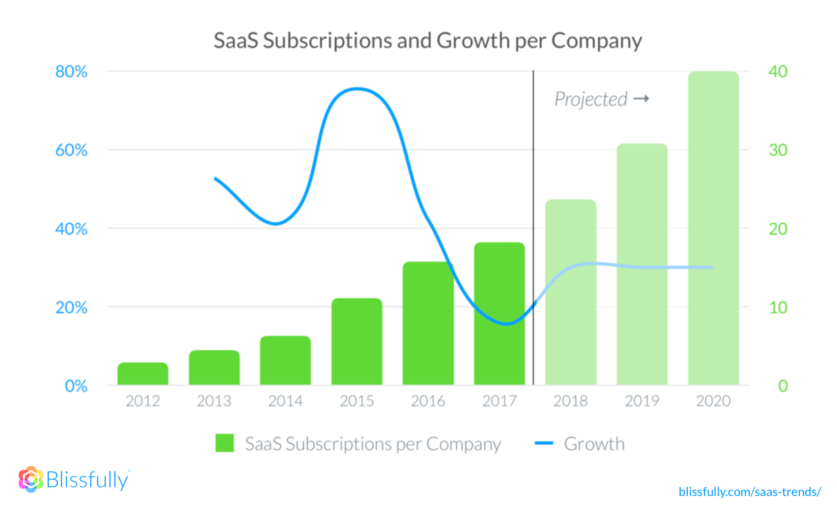 2018 SaaS Subscription Growth