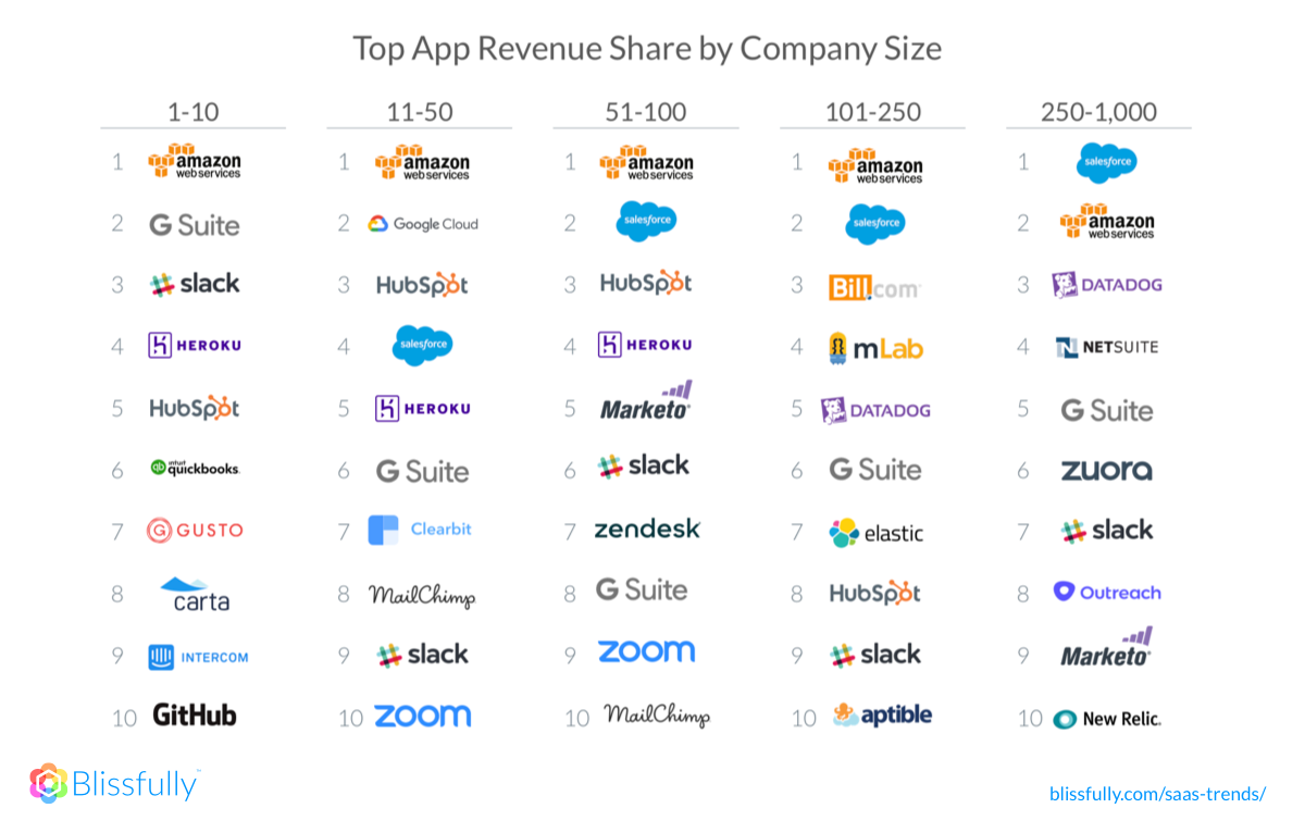 Top 10 Apps by Revenue