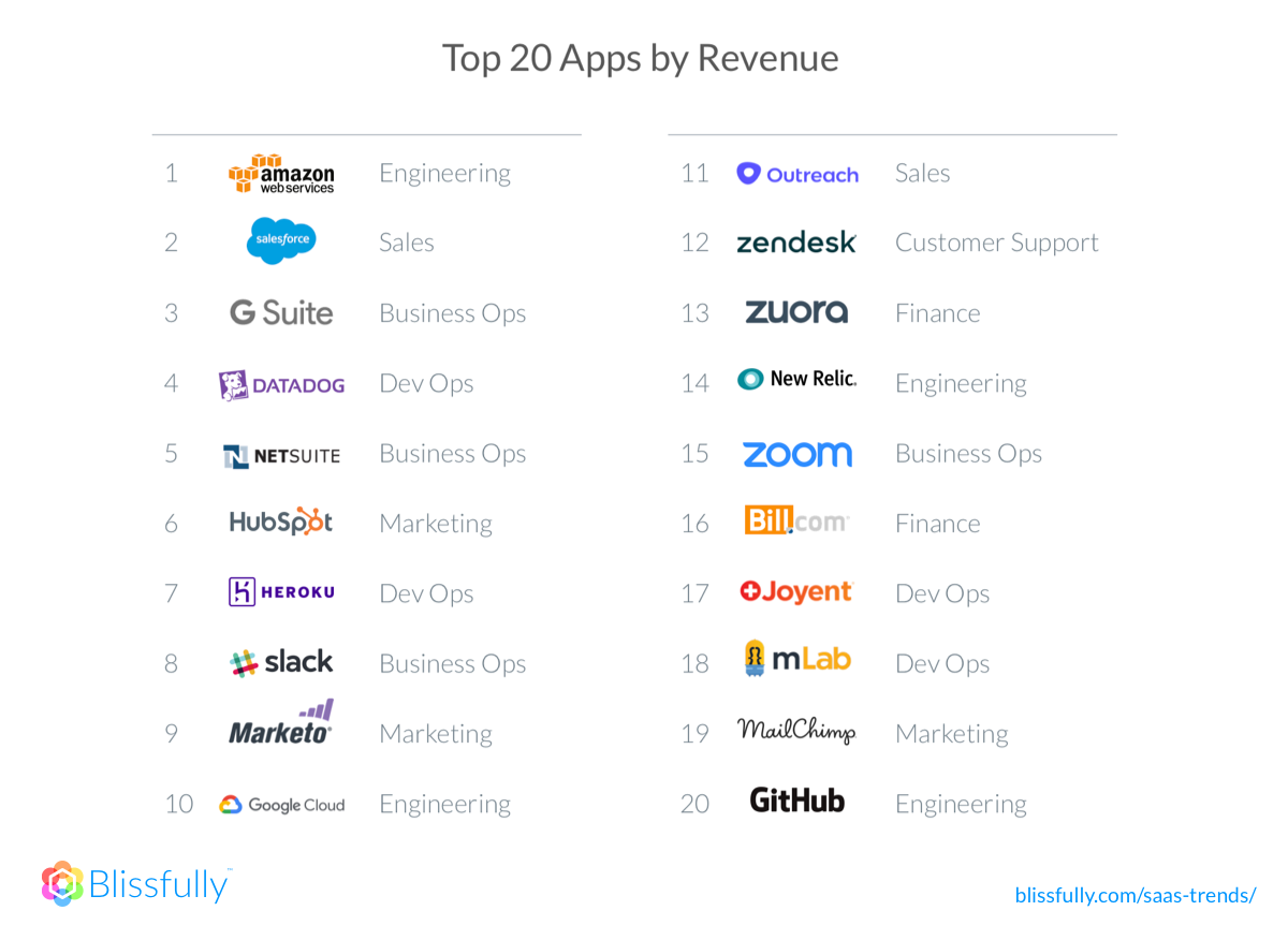 Top 20 apps revenue